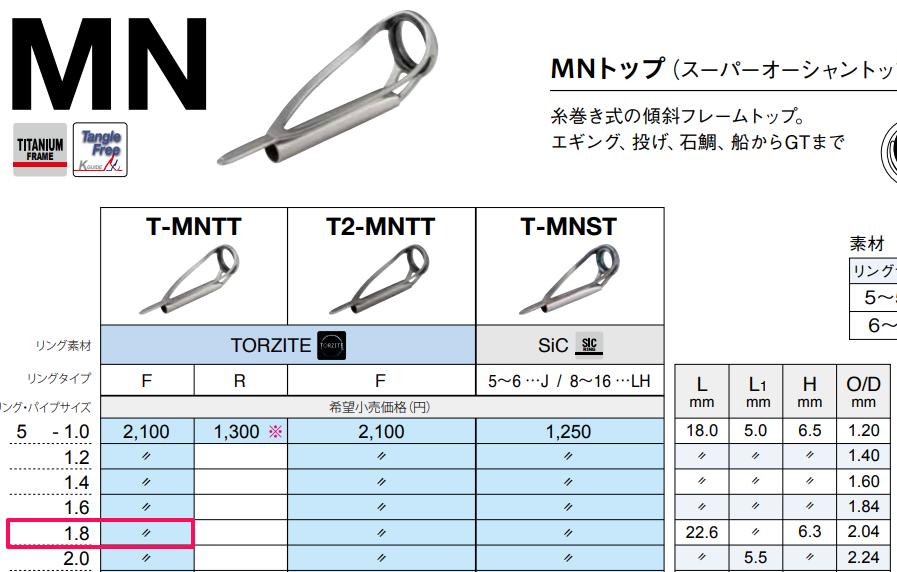 MN ガイド表