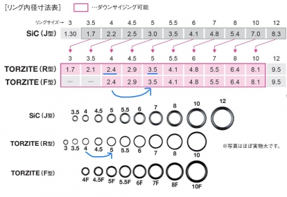 リング内径の比較(カタログより)